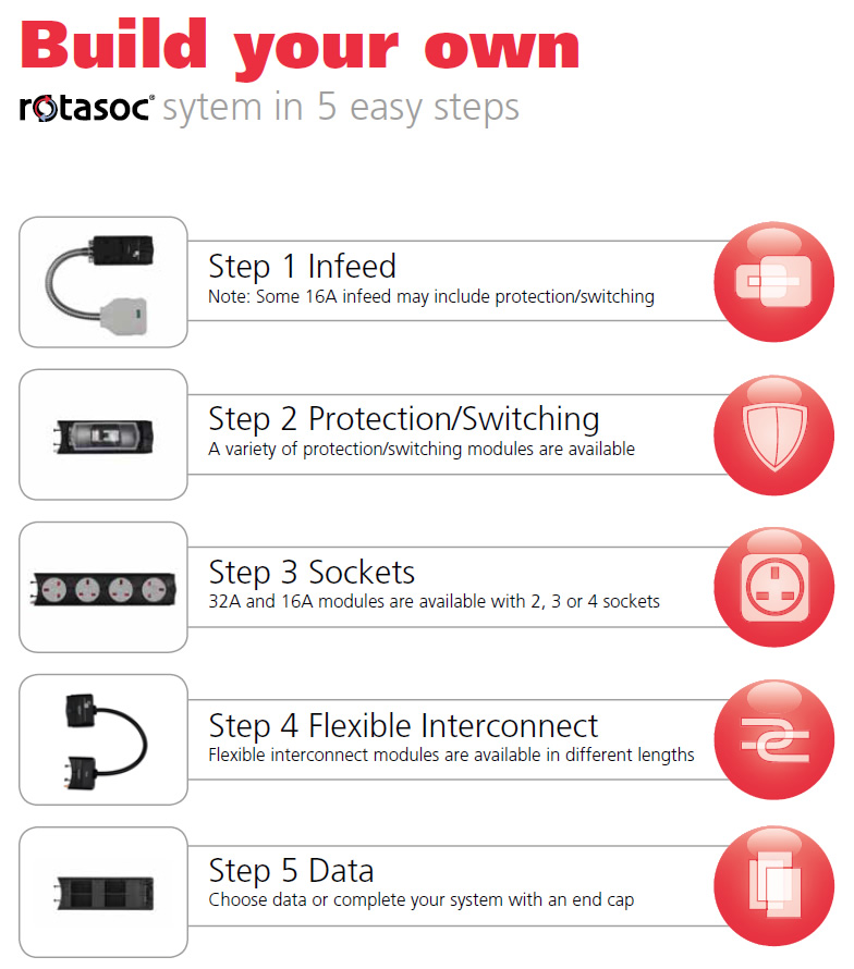 Rotasoc Modular Power System