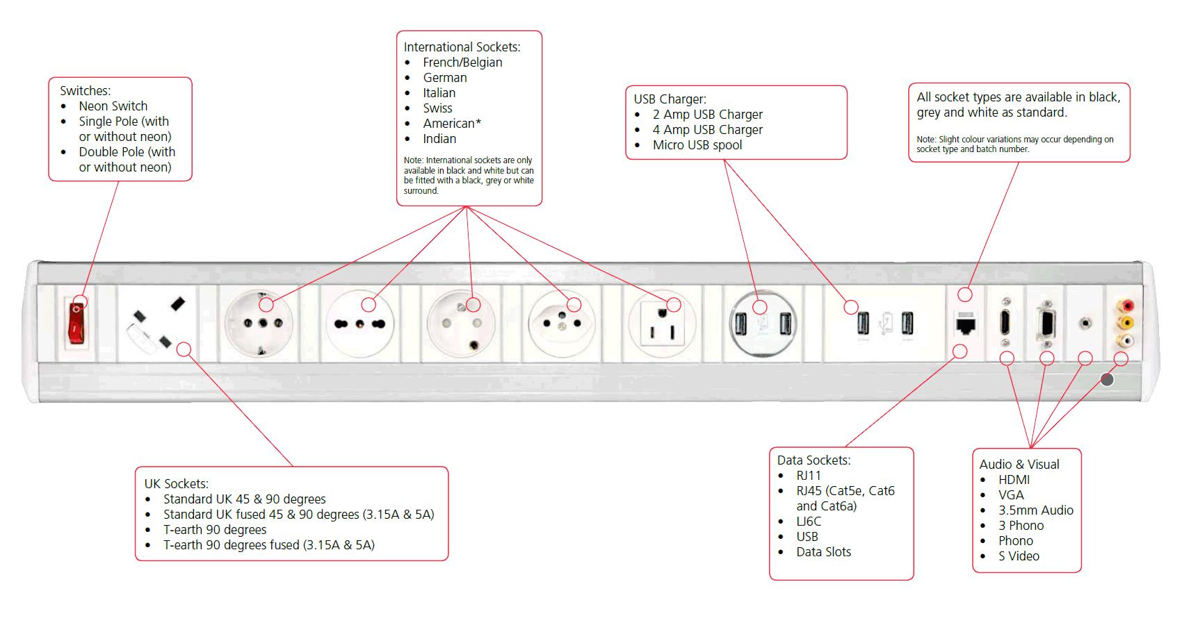 Design a module