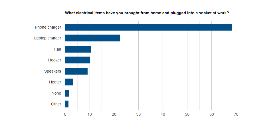 electrical items result